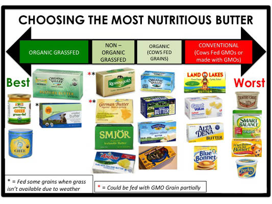 2014-01-22-is-gmo-butter-secretly-ruining-your-health-2