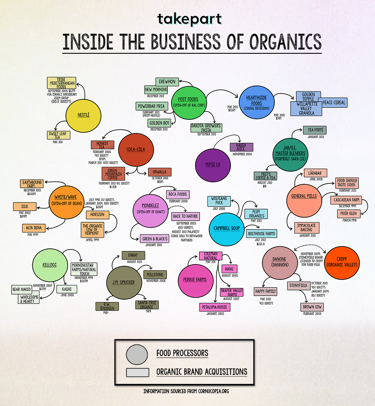 2014-03-18-surprising-food-companies-you-support-when-buying-organic-1