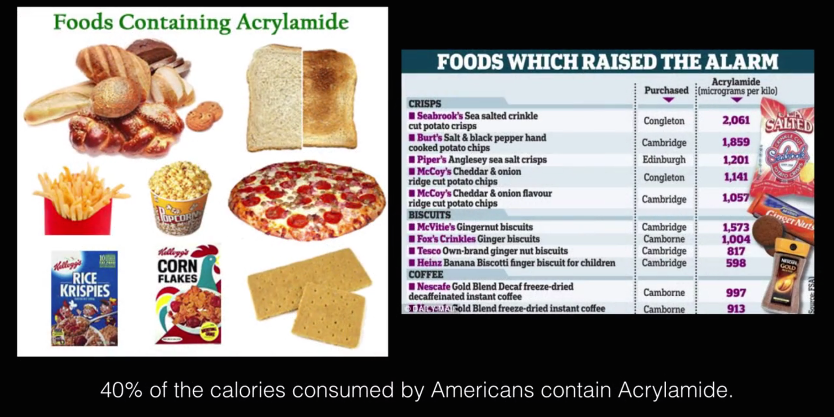 a-z list of dangerous food ingredients you should avoid