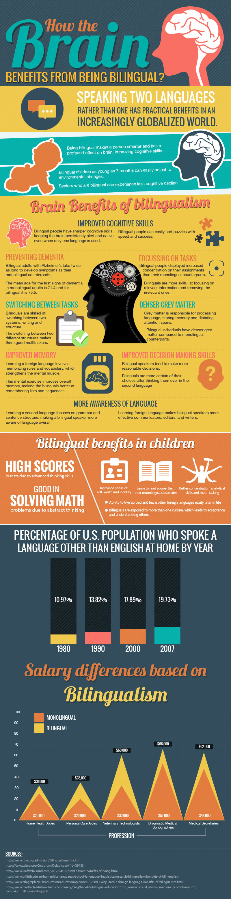 Being bilingual 'boosts brain power' - BBC News