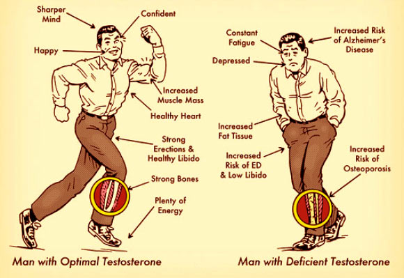 low testosterone symptoms