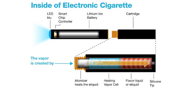 what are e-cigarettes