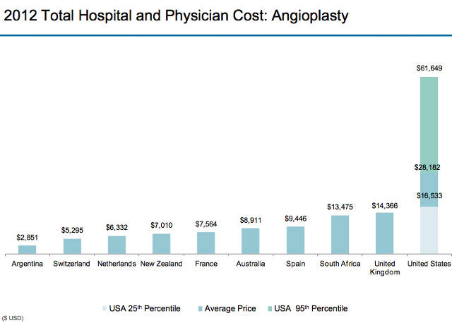 angioplasty hospital bill