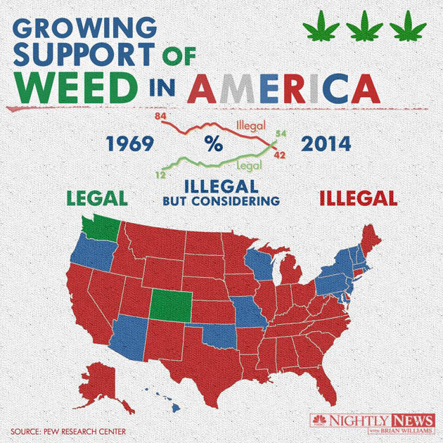 marijuana legislation in united states