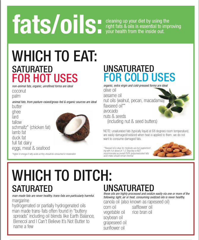 choosing healthy fats