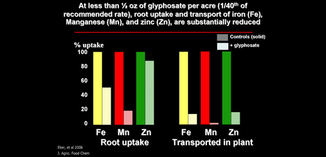 glyphosate bad for environment