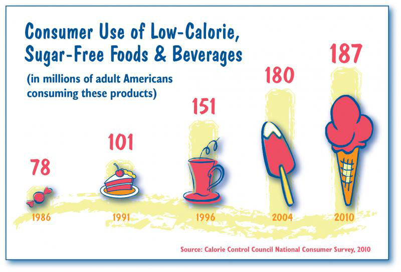 sugar-free consumption graph
