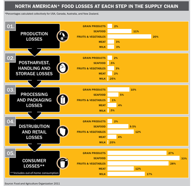 american throw out food chart