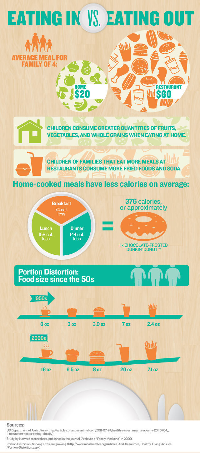 eating at home vs eating out compelling reasons to cook your eating in vs eating out infogrpahic