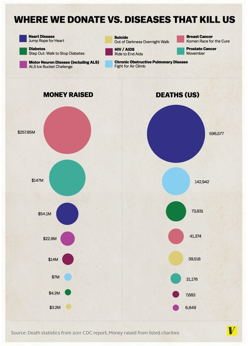infographic diseases donate