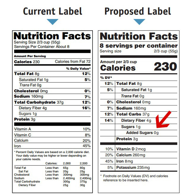 food companies trying hard to stop new line added sugars to nutrition charts