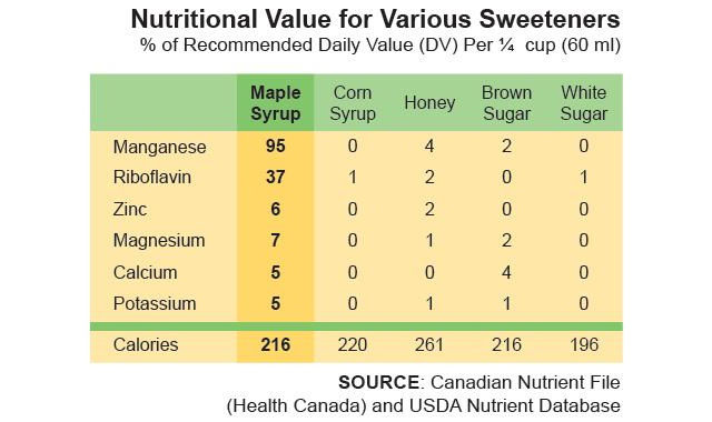 maple syrup healthy natural sweetener