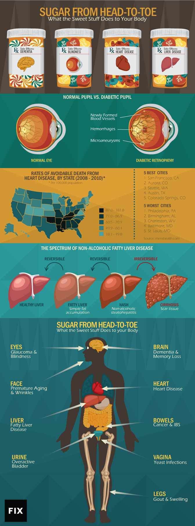 what sugar does to the body