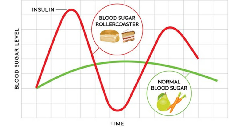 blood sugar changes