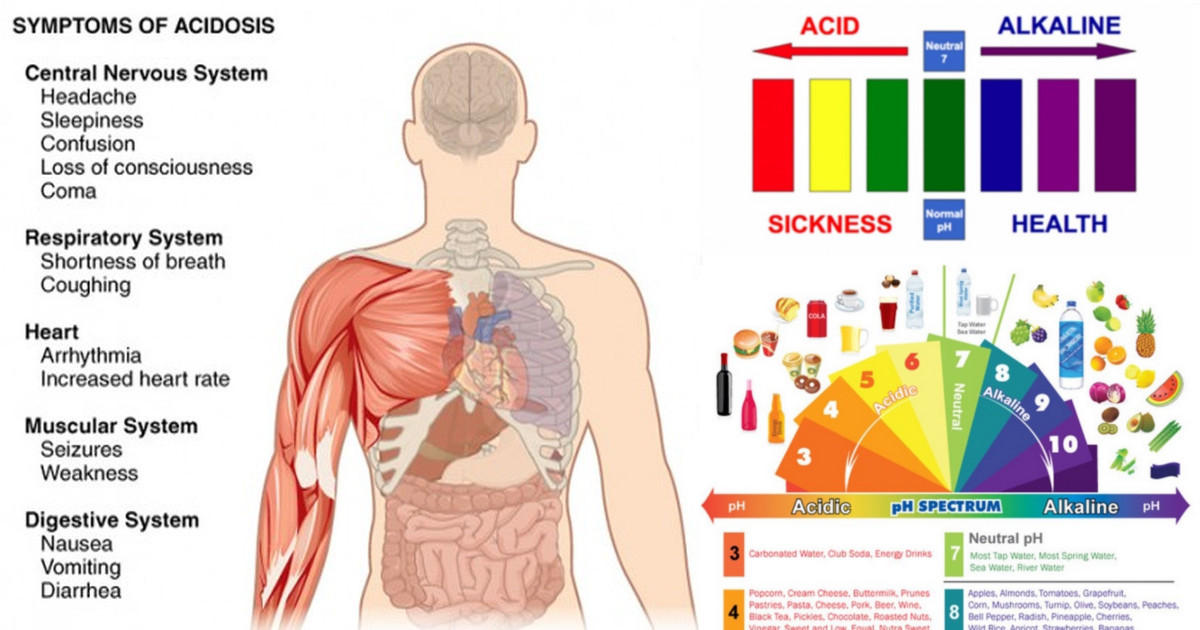 signs of mild acidosis