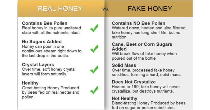 avoid fake honey