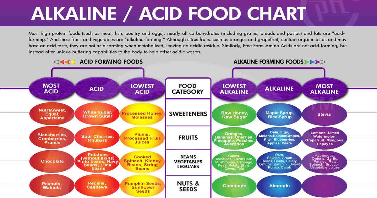 Alkaline Eating Tips And Tricks For Healthy Living