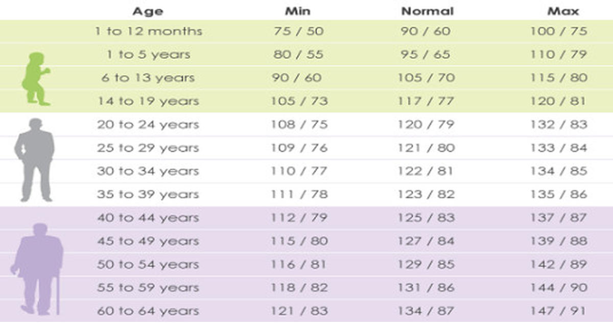 blood pressure chart by age and weight - android-app.info