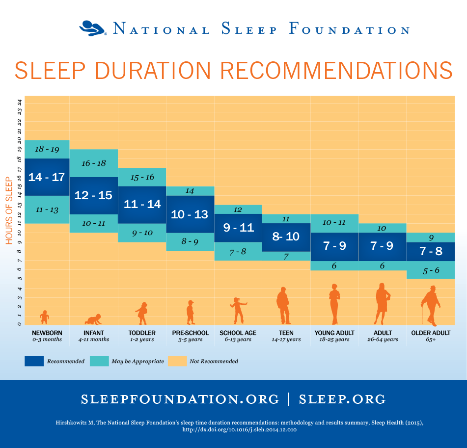 Image result for sleep hour chart for your age