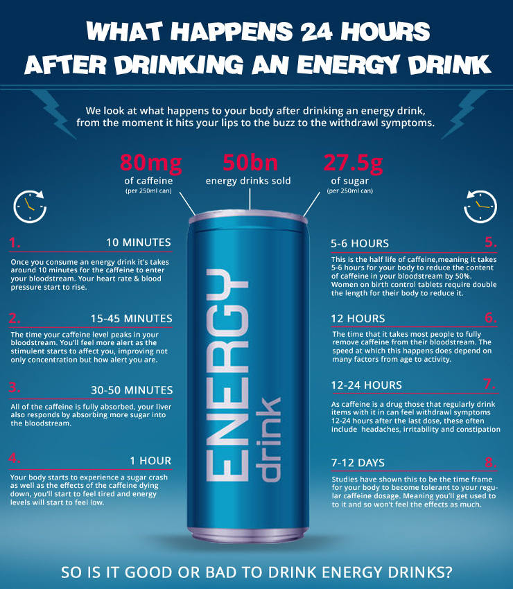 dangers of energy drinks minutebyminute guide of what