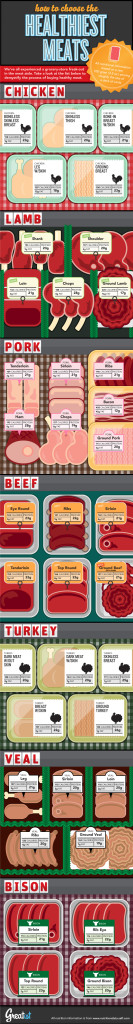 Meat-Infographic
