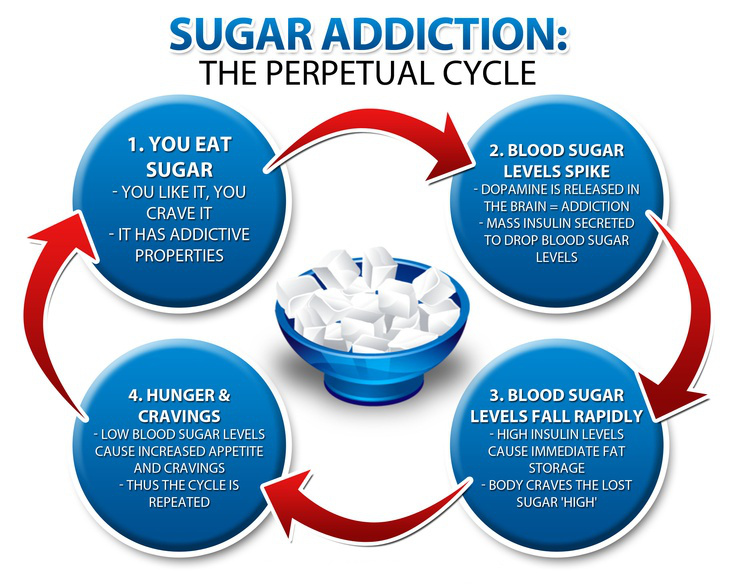 sugar-addiction-info